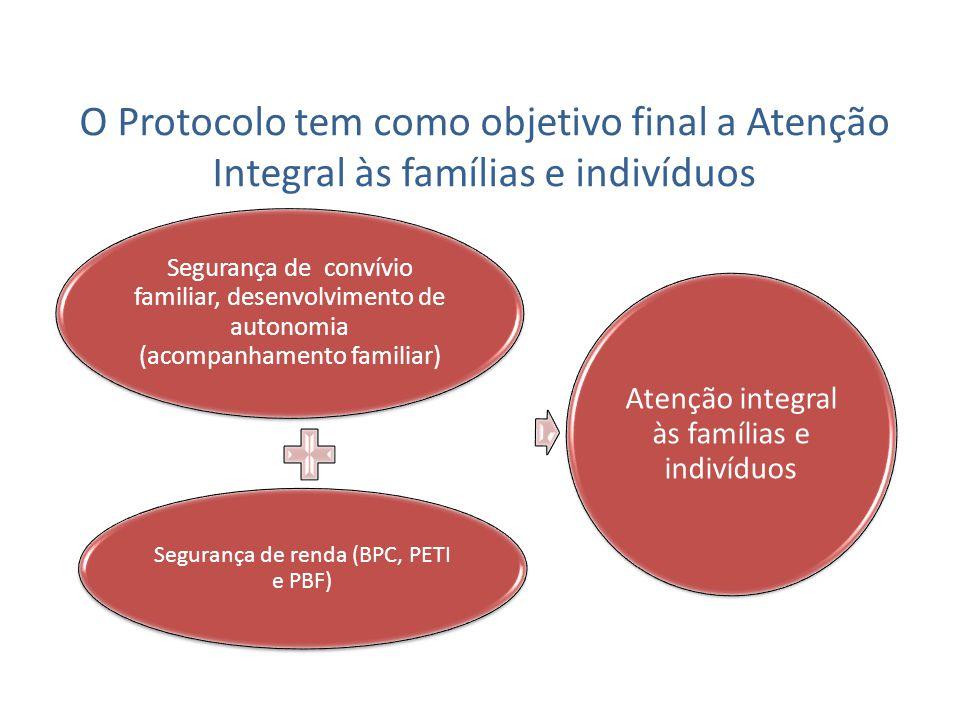 O Protocolo tem como objetivo final a Atenção Integral às famílias e indivíduos