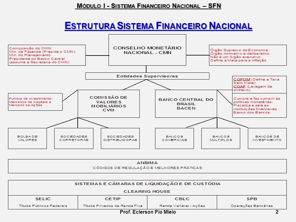 Estrutura Sistema Financeiro Nacional Prof. Eclerson Pio Mielo