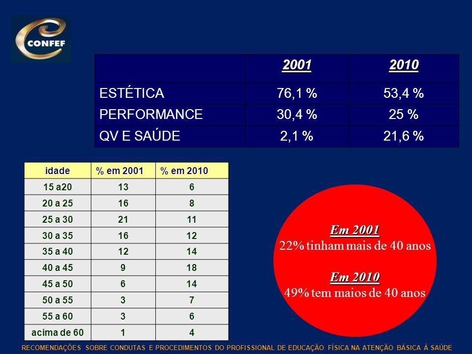 2001 2010 ESTÉTICA 76,1 % 53,4 % PERFORMANCE 30,4 % 25 % QV E SAÚDE