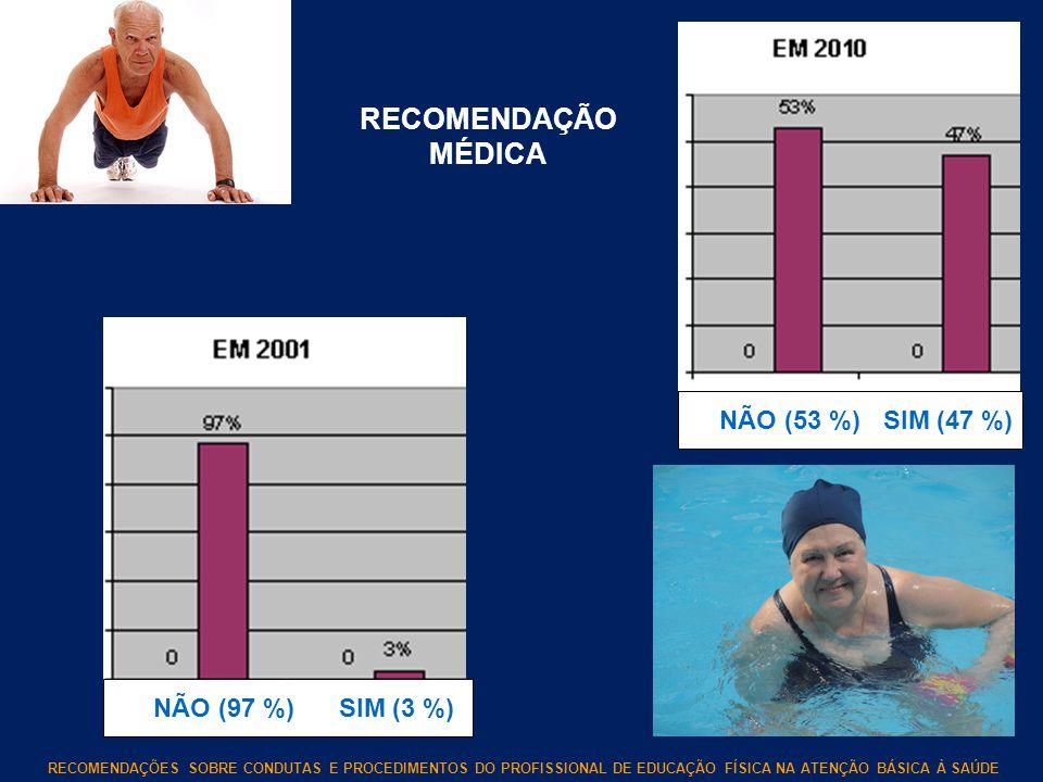 RECOMENDAÇÃO MÉDICA NÃO (53 %) SIM (47 %) NÃO (97 %) SIM (3 %)