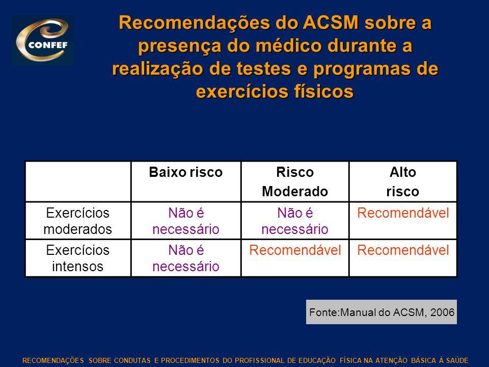 Recomendações do ACSM sobre a presença do médico durante a realização de testes e programas de exercícios físicos