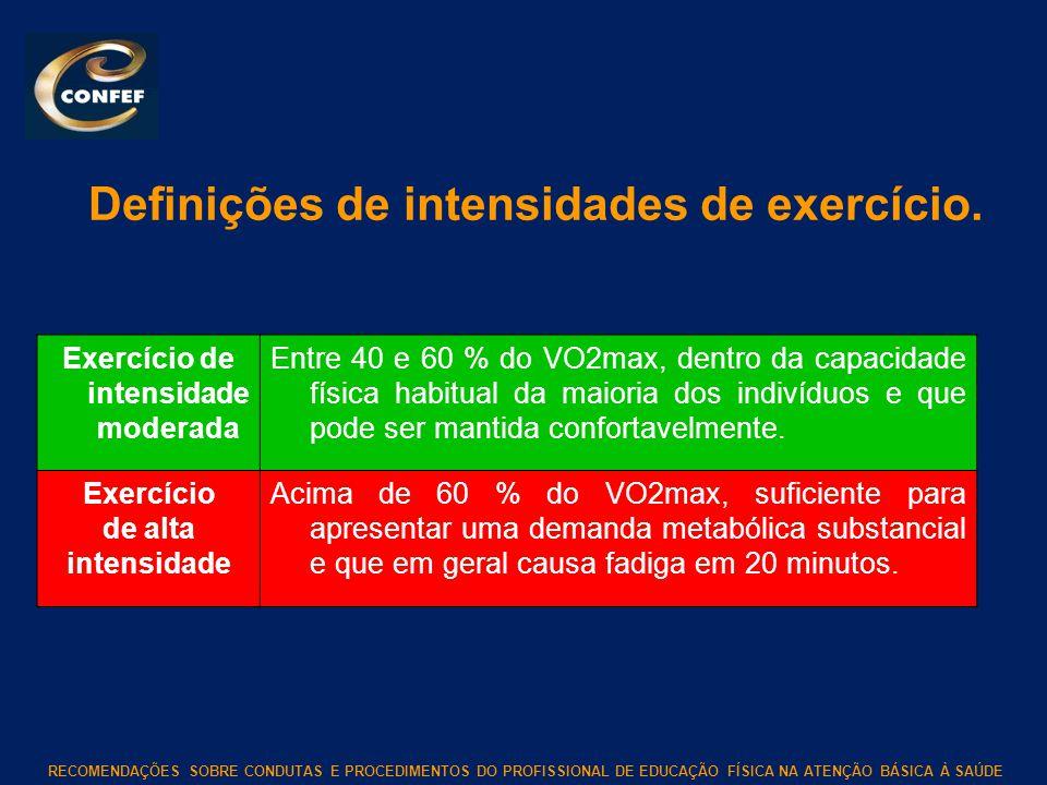 Definições de intensidades de exercício.