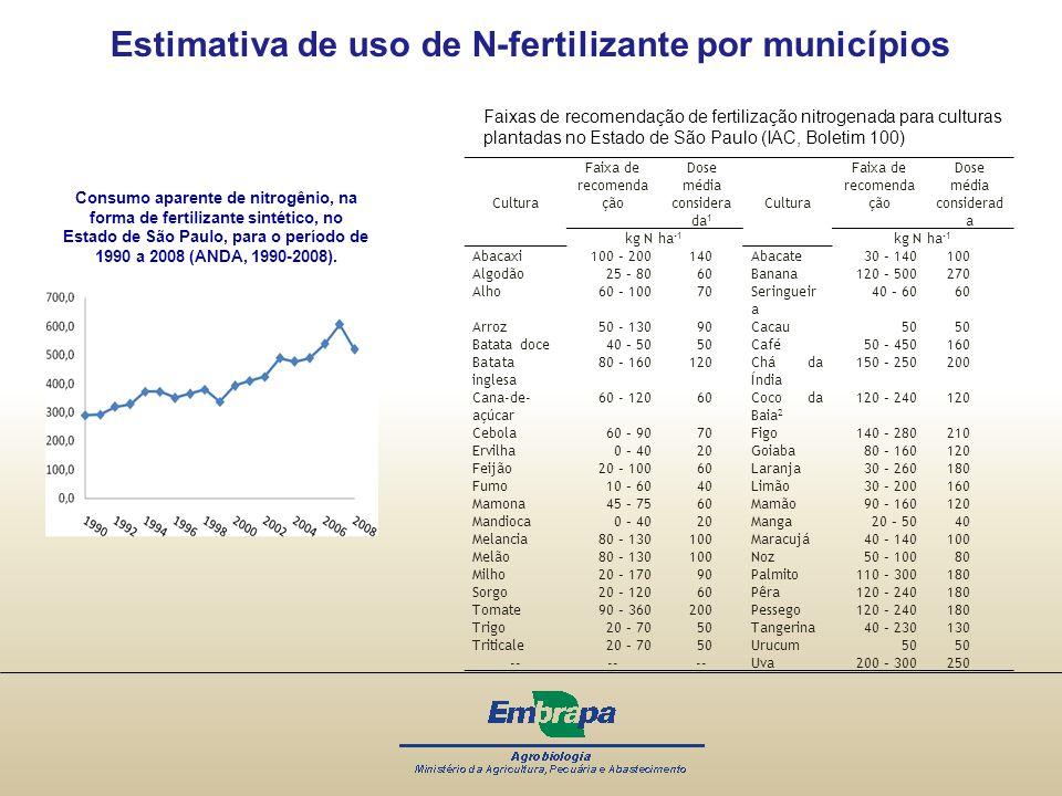 Estimativa de uso de N-fertilizante por municípios