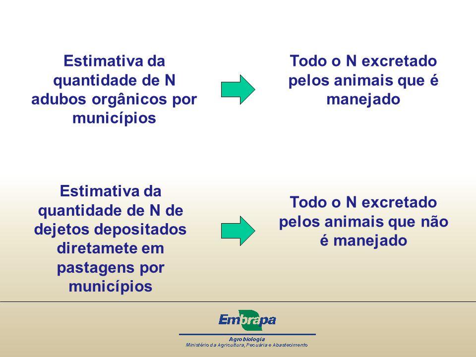 Estimativa da quantidade de N adubos orgânicos por municípios