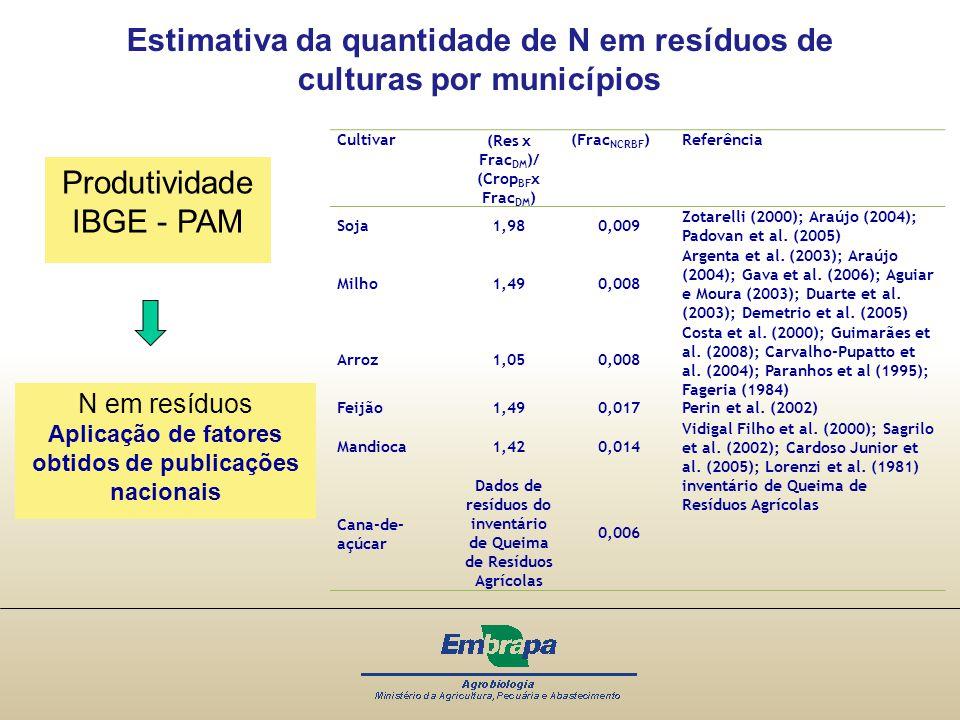 Estimativa da quantidade de N em resíduos de culturas por municípios