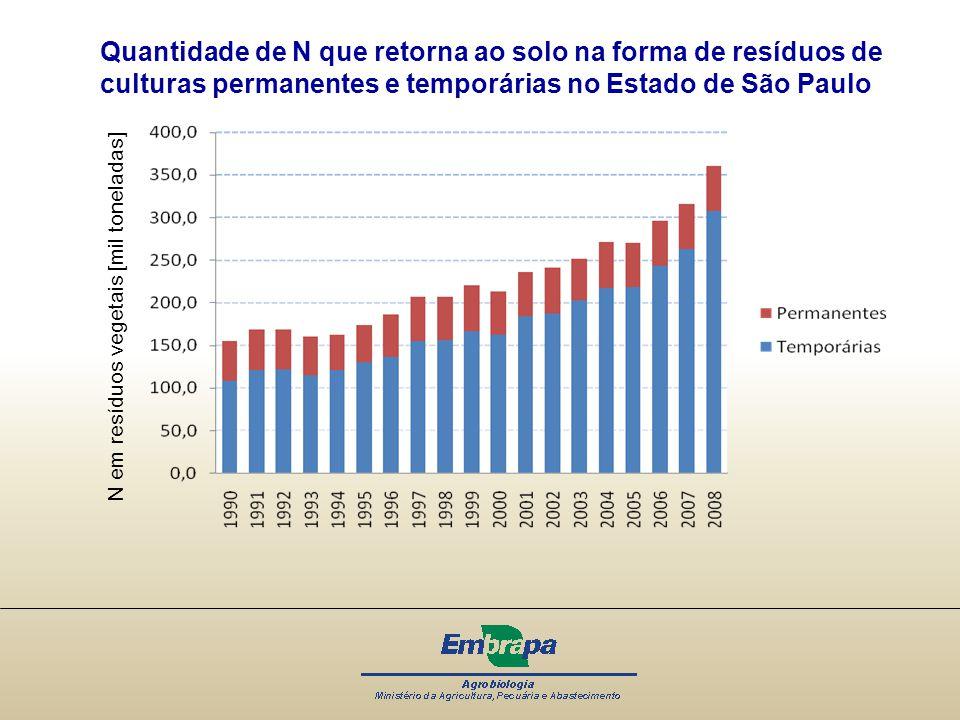 Quantidade de N que retorna ao solo na forma de resíduos de culturas permanentes e temporárias no Estado de São Paulo