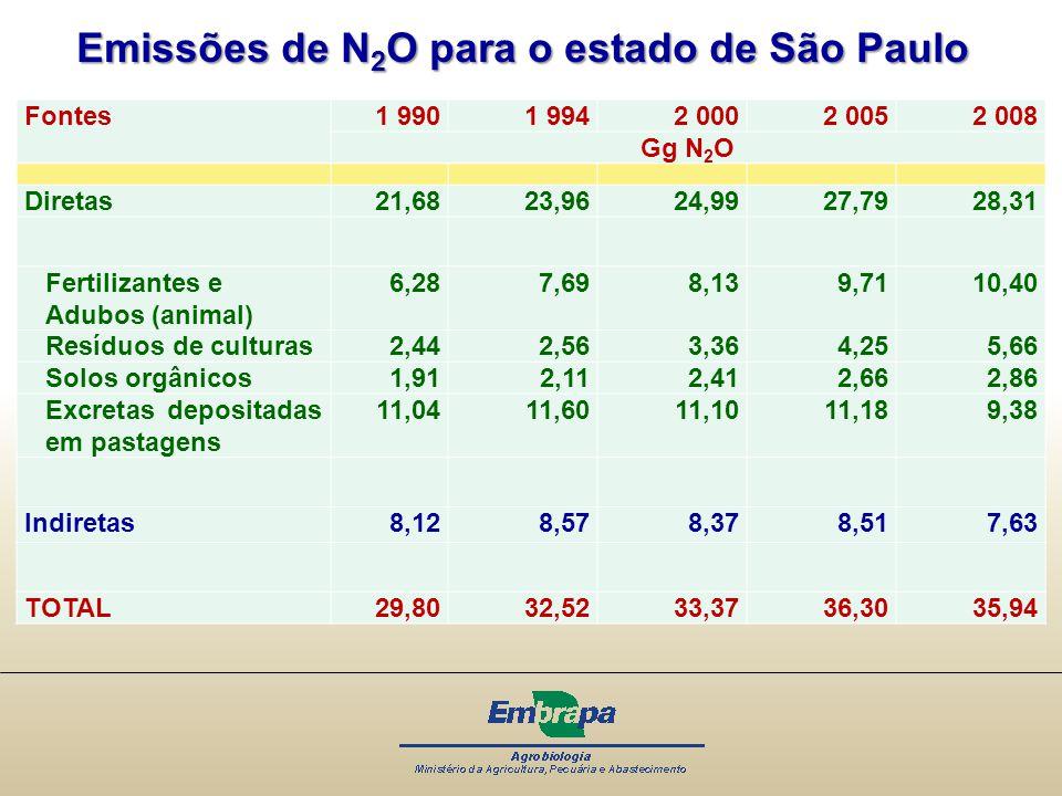 Emissões de N2O para o estado de São Paulo