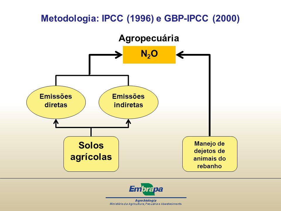 Metodologia: IPCC (1996) e GBP-IPCC (2000) N2O Solos agrícolas