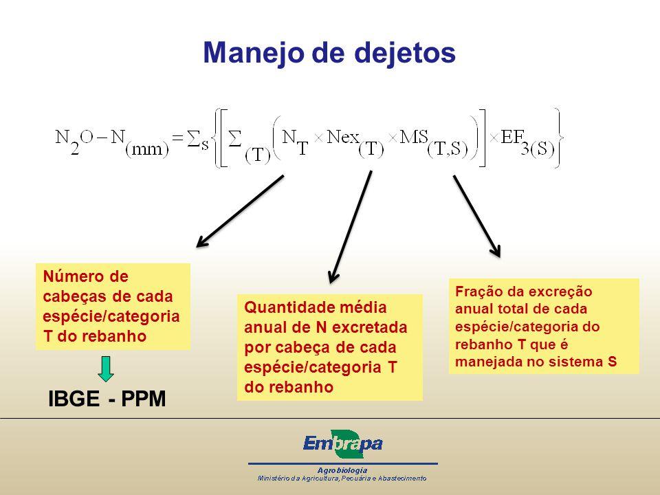 Manejo de dejetos IBGE - PPM
