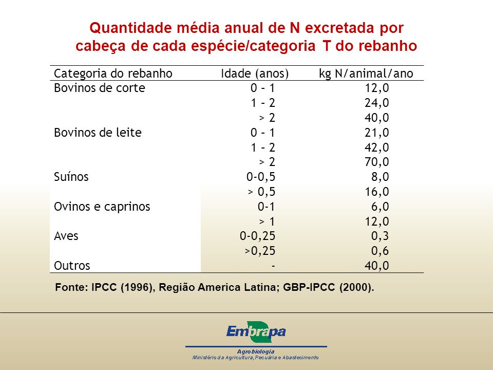 Quantidade média anual de N excretada por cabeça de cada espécie/categoria T do rebanho