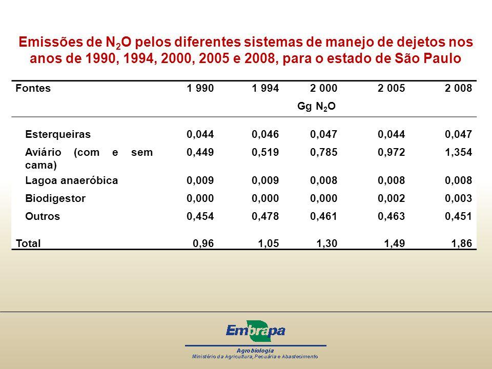 Emissões de N2O pelos diferentes sistemas de manejo de dejetos nos anos de 1990, 1994, 2000, 2005 e 2008, para o estado de São Paulo