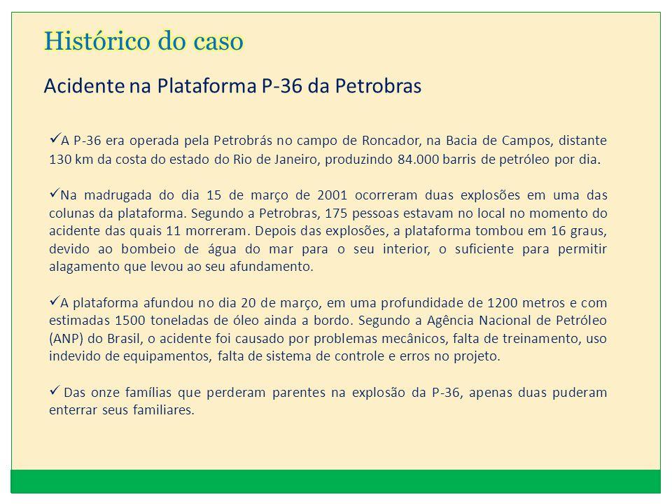 Histórico do caso Acidente na Plataforma P-36 da Petrobras