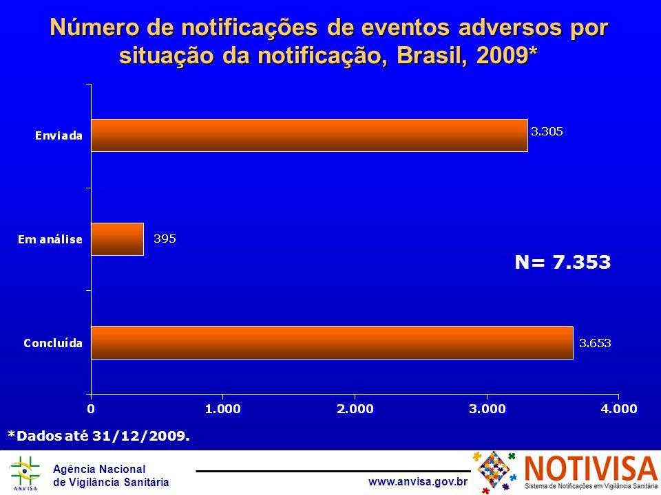 Número de notificações de eventos adversos por situação da notificação, Brasil, 2009*