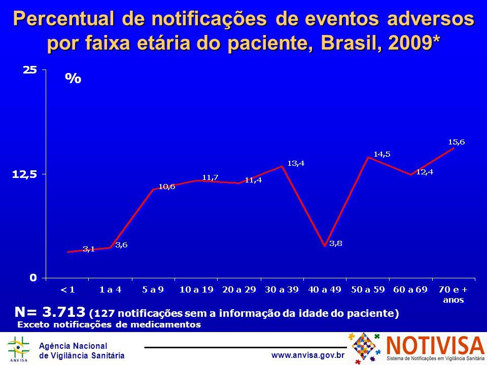 Percentual de notificações de eventos adversos por faixa etária do paciente, Brasil, 2009*
