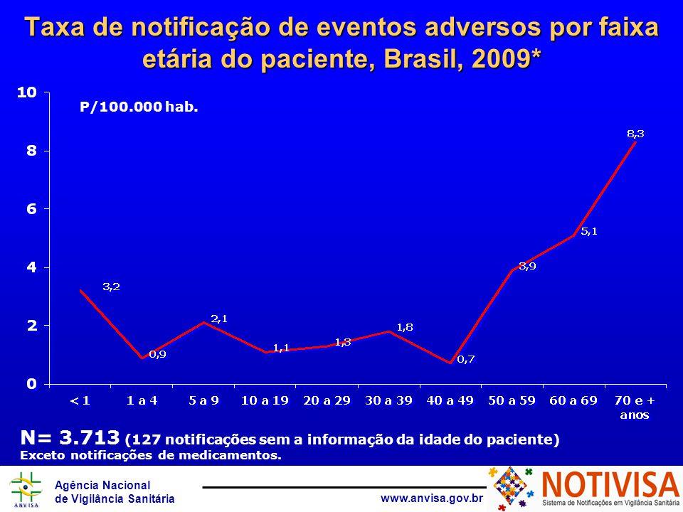 Taxa de notificação de eventos adversos por faixa etária do paciente, Brasil, 2009*