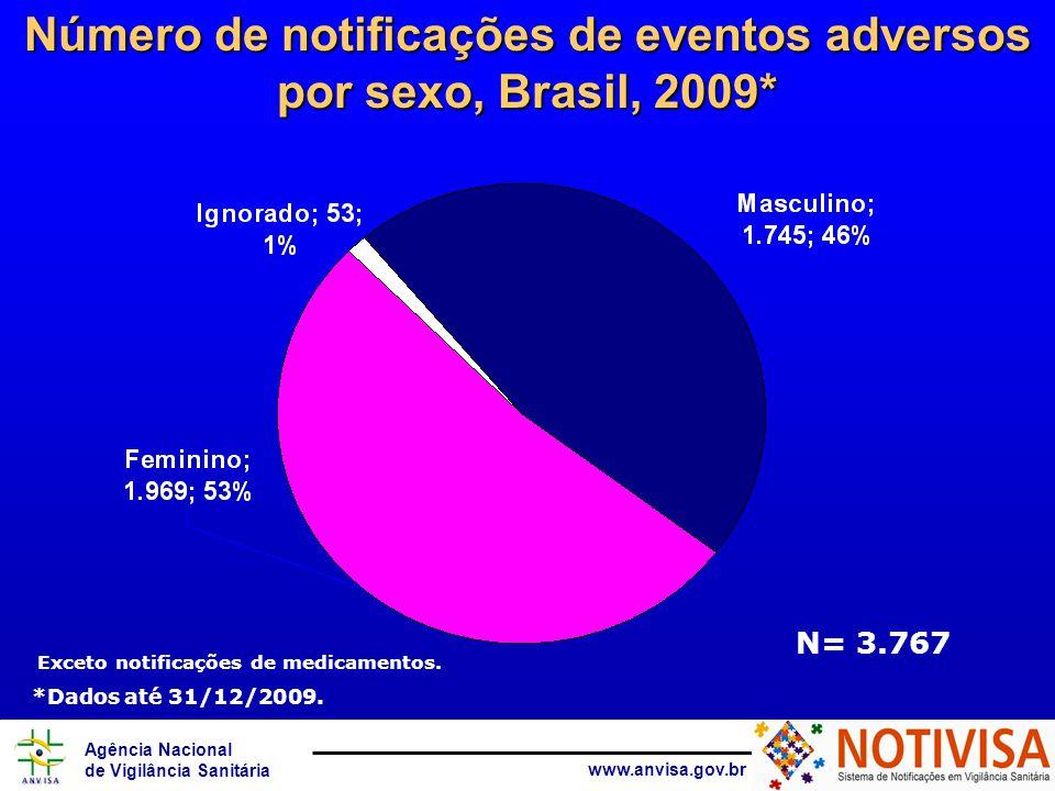 Número de notificações de eventos adversos por sexo, Brasil, 2009*