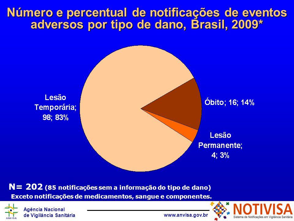 Número e percentual de notificações de eventos adversos por tipo de dano, Brasil, 2009*