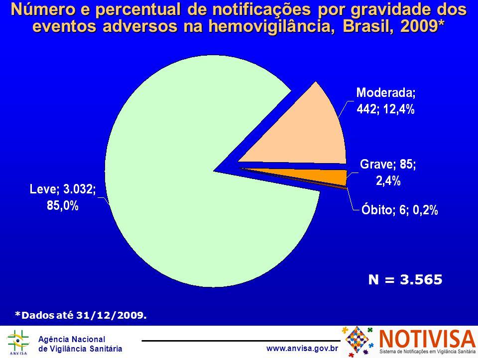 Número e percentual de notificações por gravidade dos eventos adversos na hemovigilância, Brasil, 2009*
