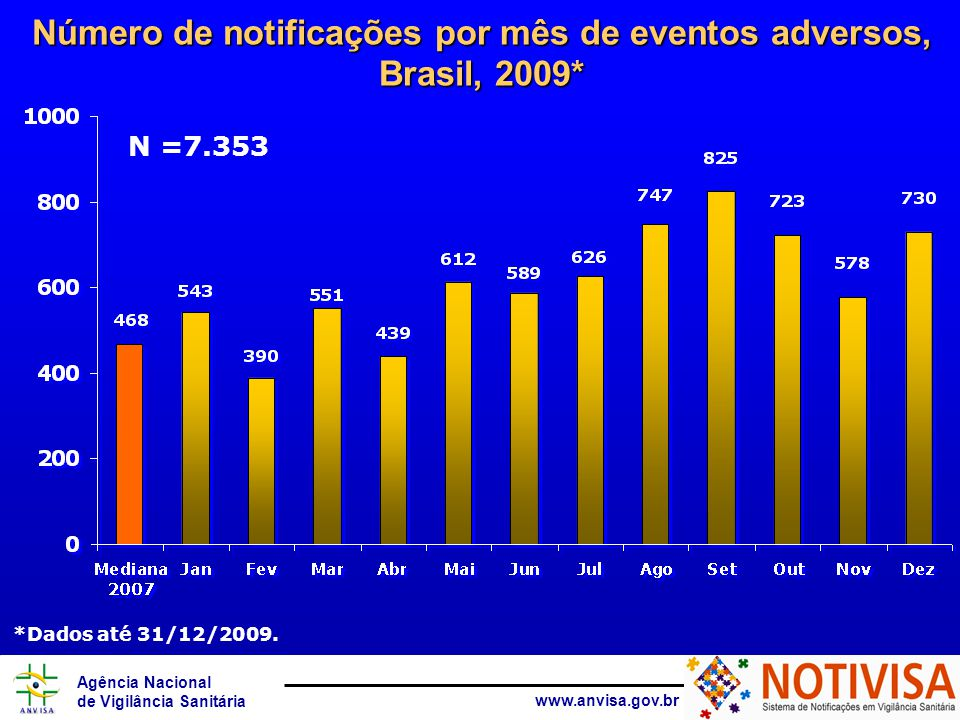 Número de notificações por mês de eventos adversos, Brasil, 2009*