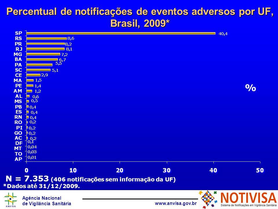 Percentual de notificações de eventos adversos por UF, Brasil, 2009*