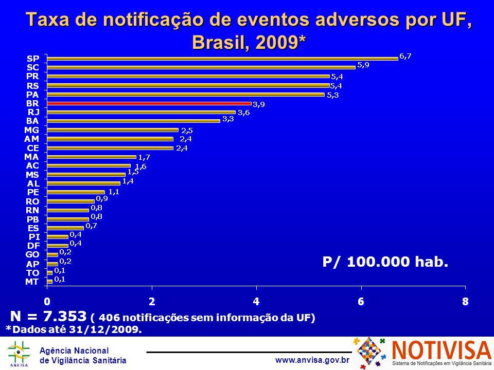 Taxa de notificação de eventos adversos por UF, Brasil, 2009*