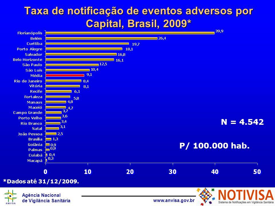 Taxa de notificação de eventos adversos por Capital, Brasil, 2009*