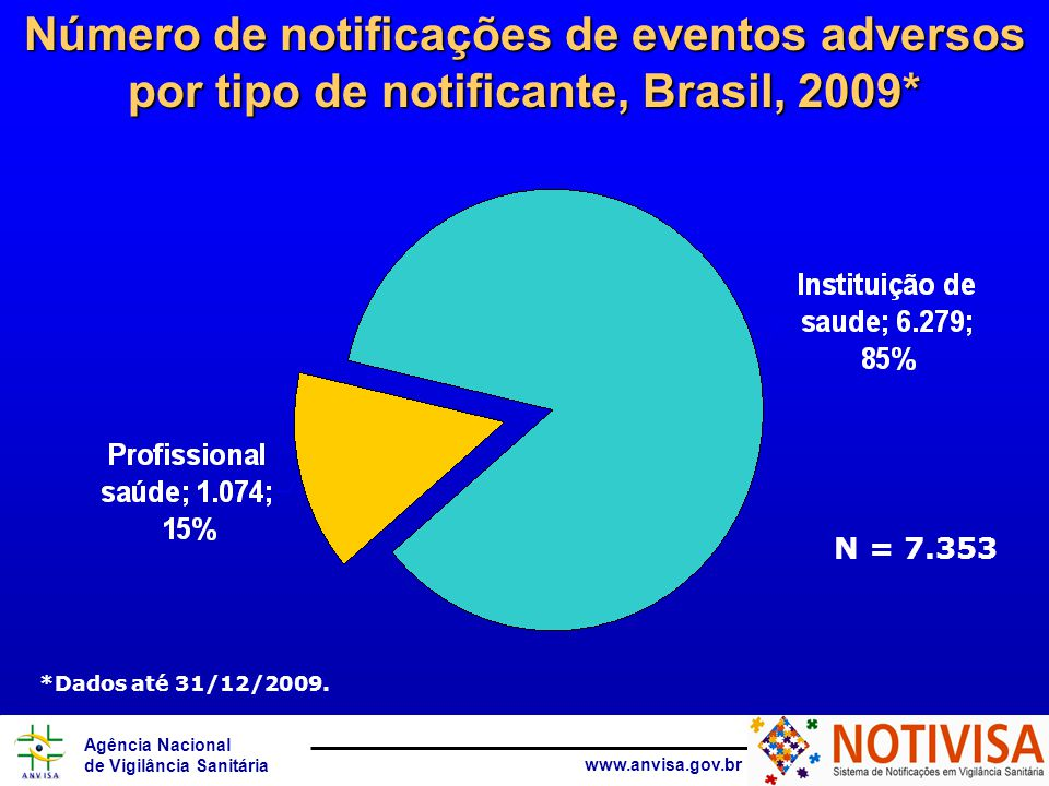 Número de notificações de eventos adversos por tipo de notificante, Brasil, 2009*