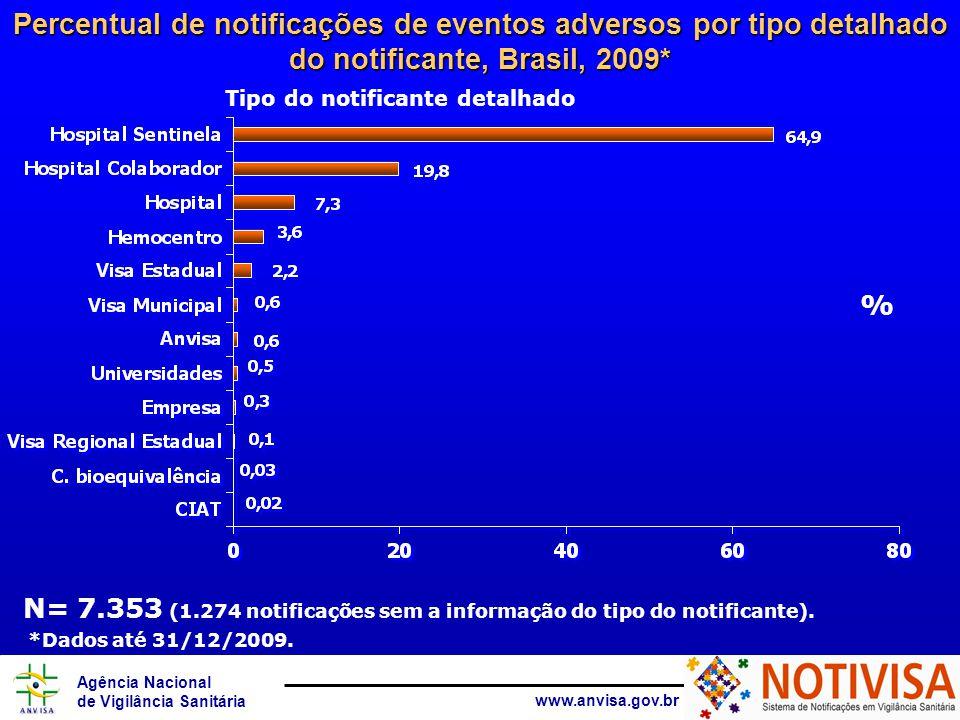 Percentual de notificações de eventos adversos por tipo detalhado do notificante, Brasil, 2009*