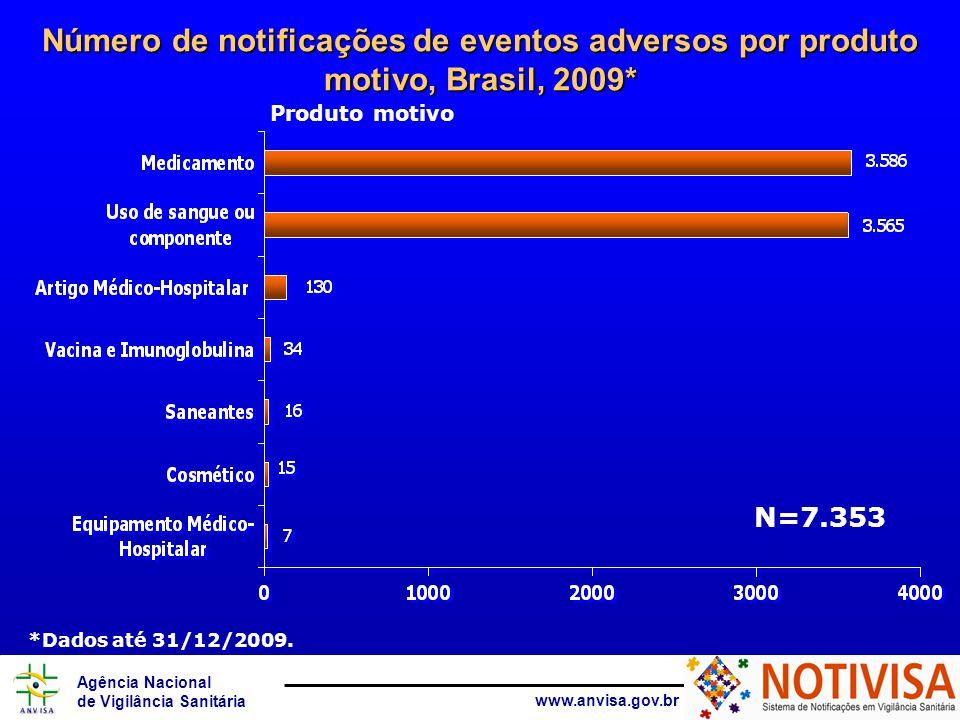 Número de notificações de eventos adversos por produto motivo, Brasil, 2009*