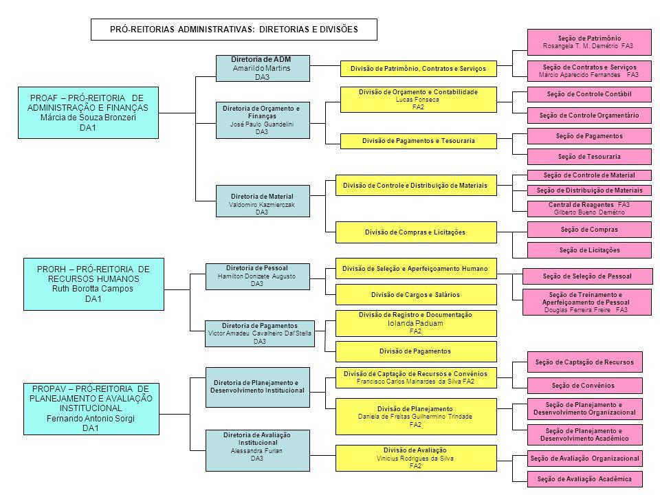 PRÓ-REITORIAS ADMINISTRATIVAS: DIRETORIAS E DIVISÕES
