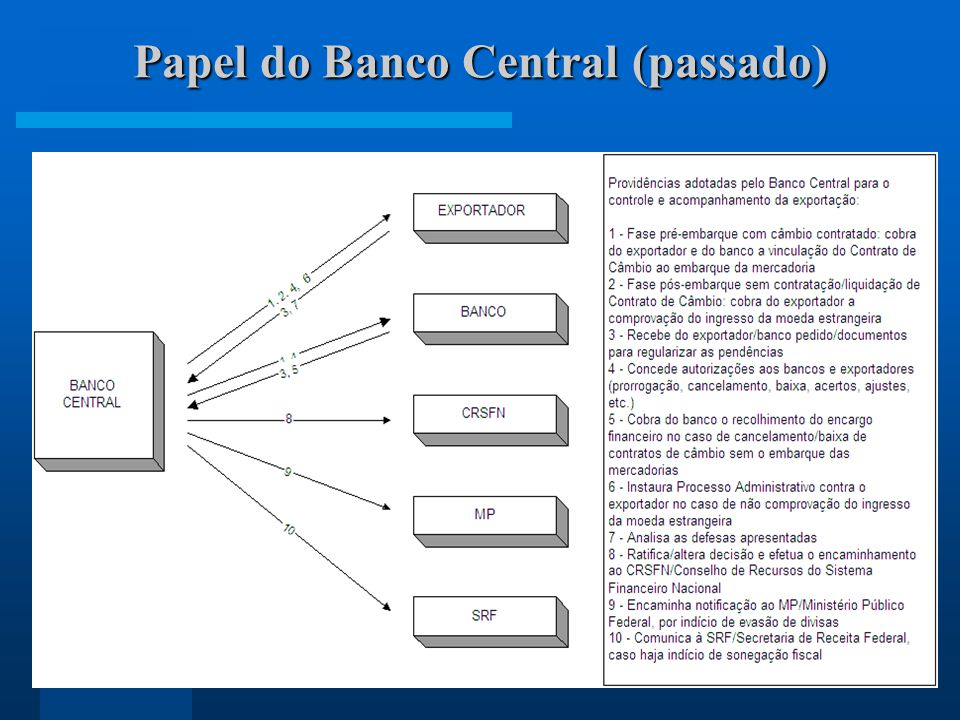Papel do Banco Central (passado)
