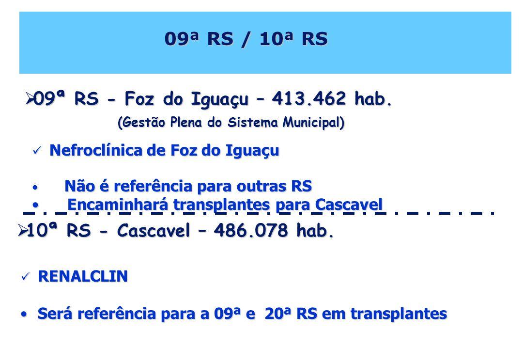 09ª RS / 10ª RS 09ª RS - Foz do Iguaçu – 413.462 hab. (Gestão Plena do Sistema Municipal)