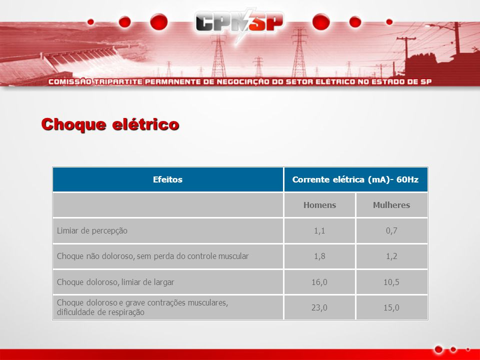 Corrente elétrica (mA)- 60Hz