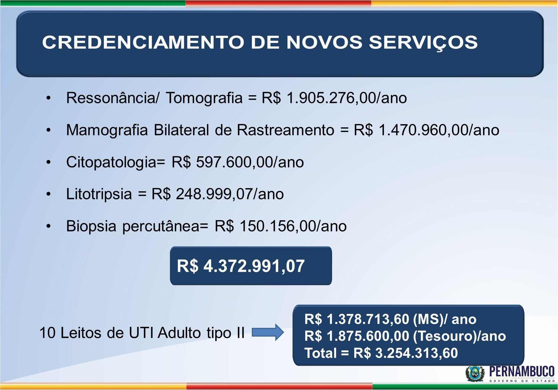 R$ 4.372.991,07 Ressonância/ Tomografia = R$ 1.905.276,00/ano