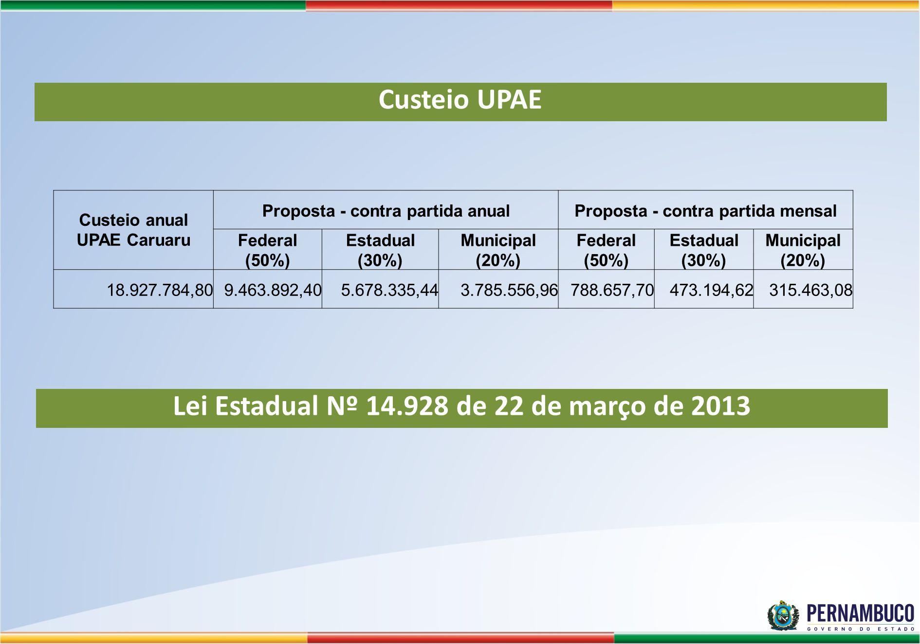 Custeio UPAE Lei Estadual Nº 14.928 de 22 de março de 2013
