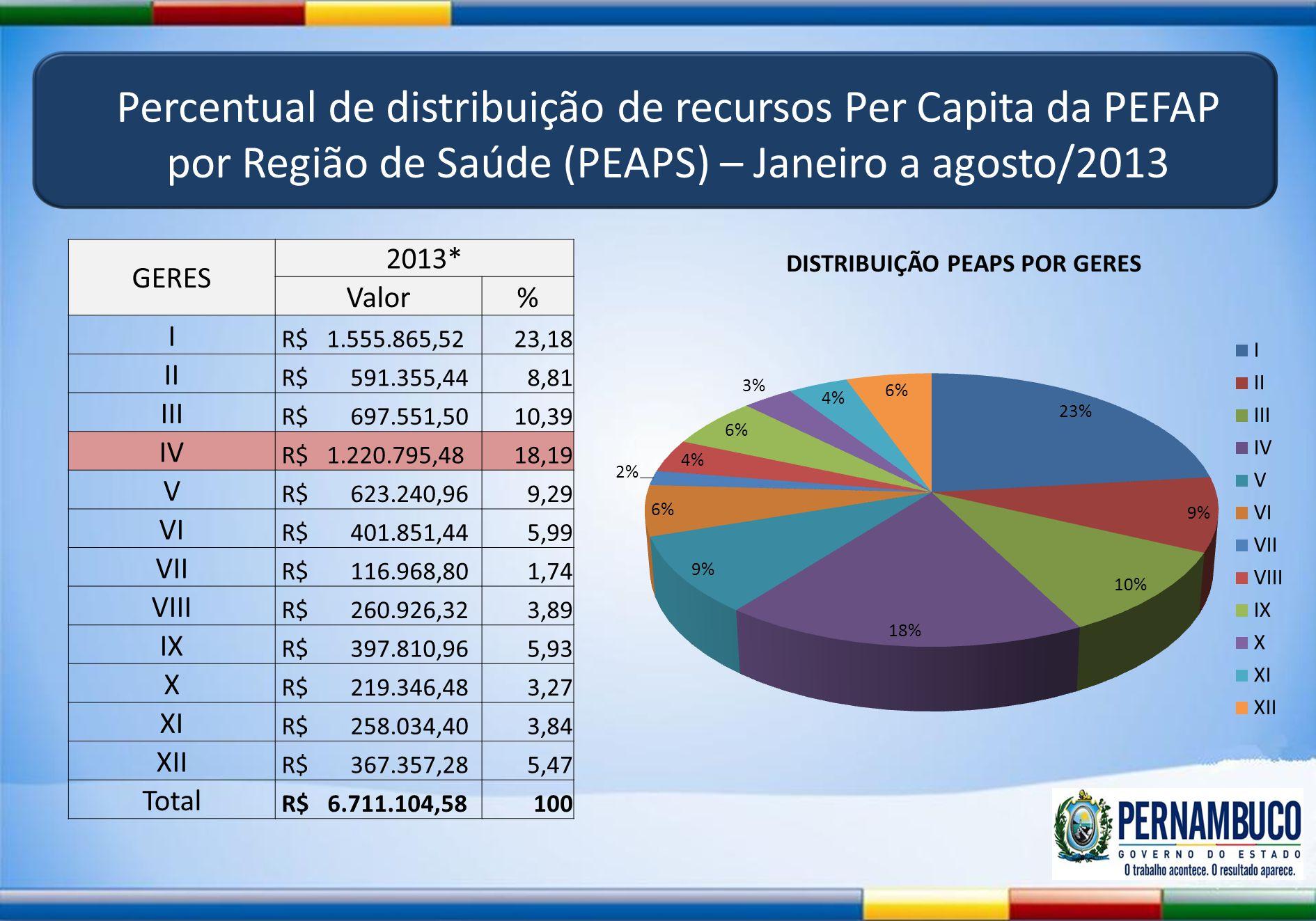 Percentual de distribuição de recursos Per Capita da PEFAP por Região de Saúde (PEAPS) – Janeiro a agosto/2013