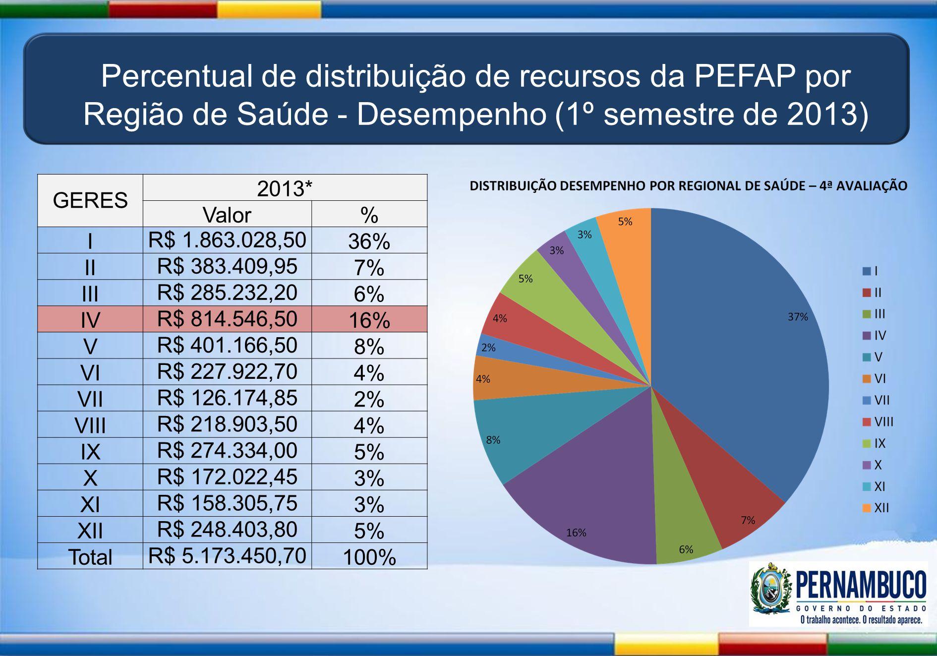 Percentual de distribuição de recursos da PEFAP por Região de Saúde - Desempenho (1º semestre de 2013)