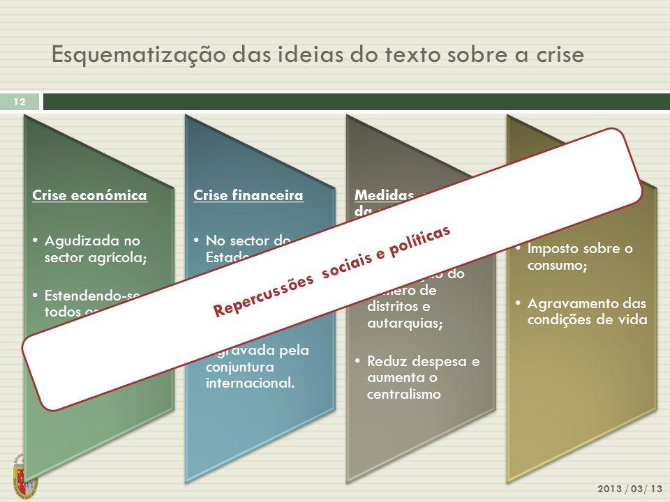 Esquematização das ideias do texto sobre a crise