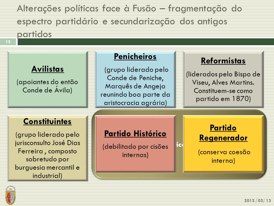 Os partidos políticos pré-existentes