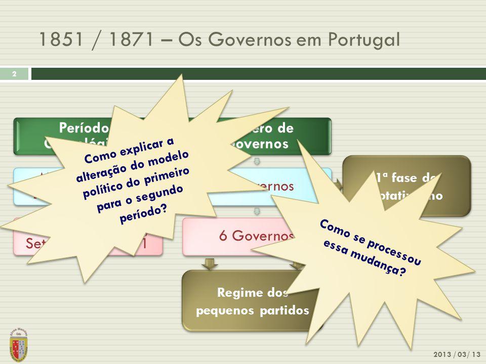 1851 / 1871 – Os Governos em Portugal