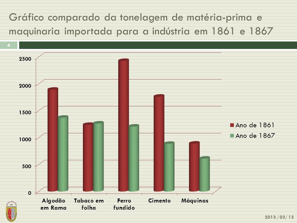 Gráfico comparado da tonelagem de matéria-prima e maquinaria importada para a indústria em 1861 e 1867