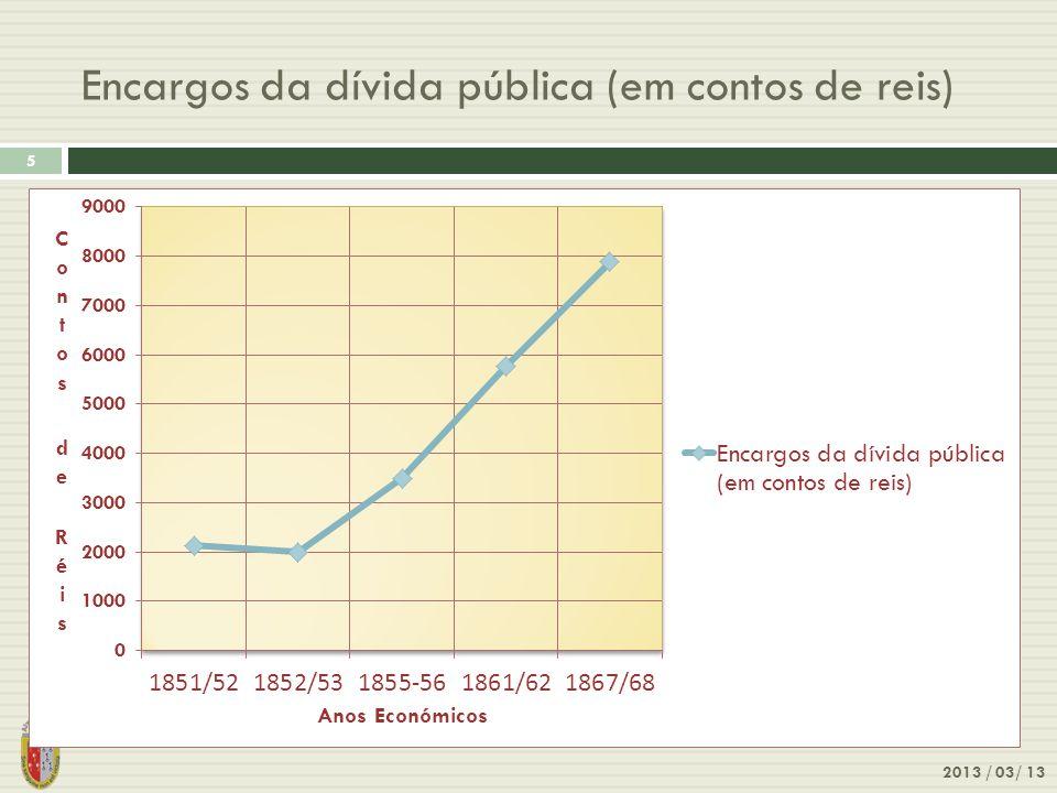 Encargos da dívida pública (em contos de reis)