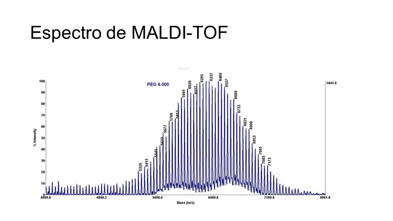 Espectro de MALDI-TOF