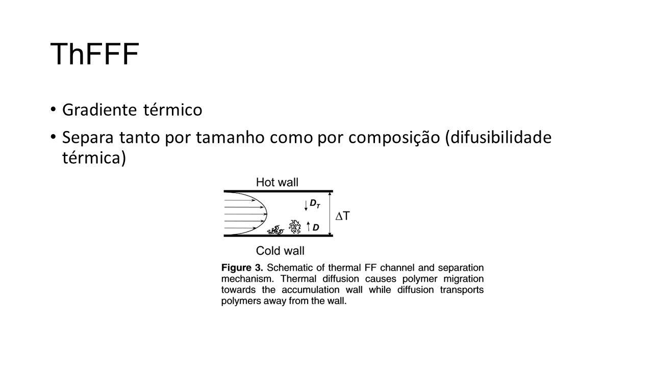 ThFFF Gradiente térmico