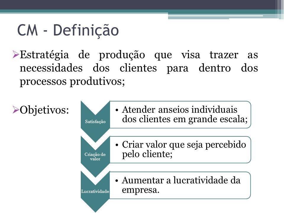 CM - Definição Estratégia de produção que visa trazer as necessidades dos clientes para dentro dos processos produtivos;
