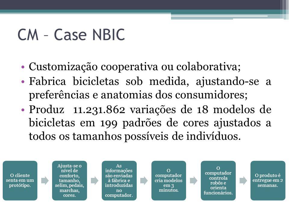 CM – Case NBIC Customização cooperativa ou colaborativa;