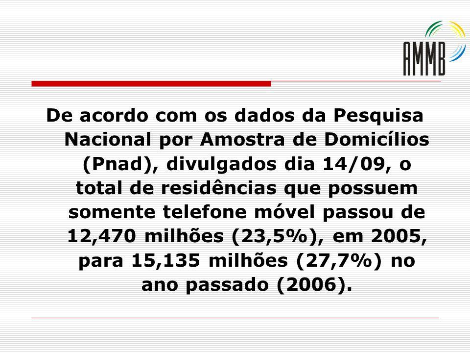 De acordo com os dados da Pesquisa Nacional por Amostra de Domicílios (Pnad), divulgados dia 14/09, o total de residências que possuem somente telefone móvel passou de 12,470 milhões (23,5%), em 2005, para 15,135 milhões (27,7%) no ano passado (2006).