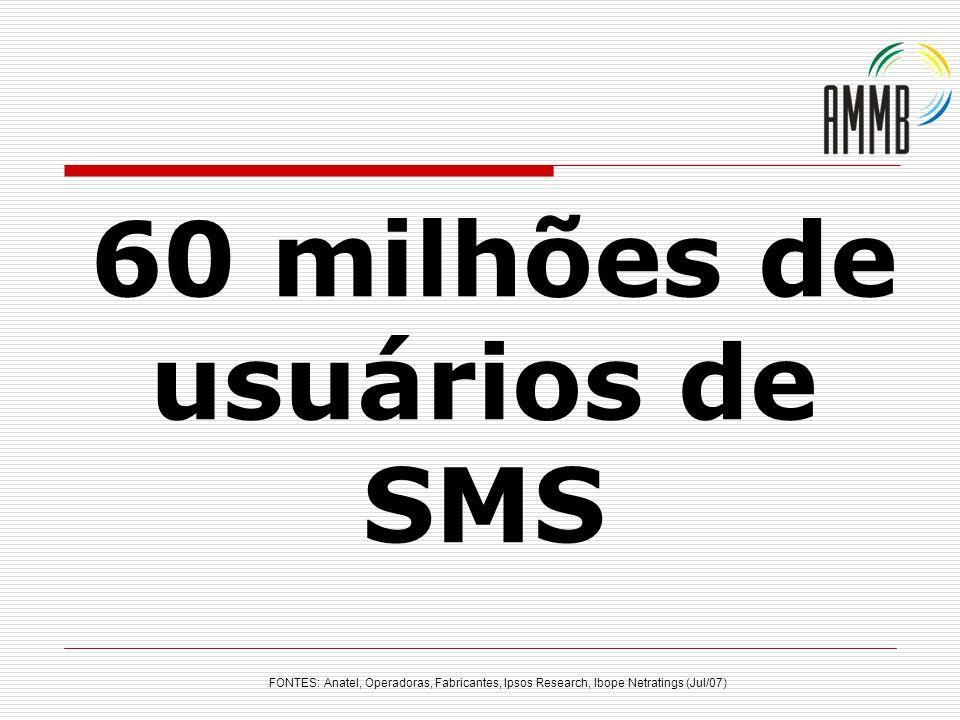 60 milhões de usuários de SMS