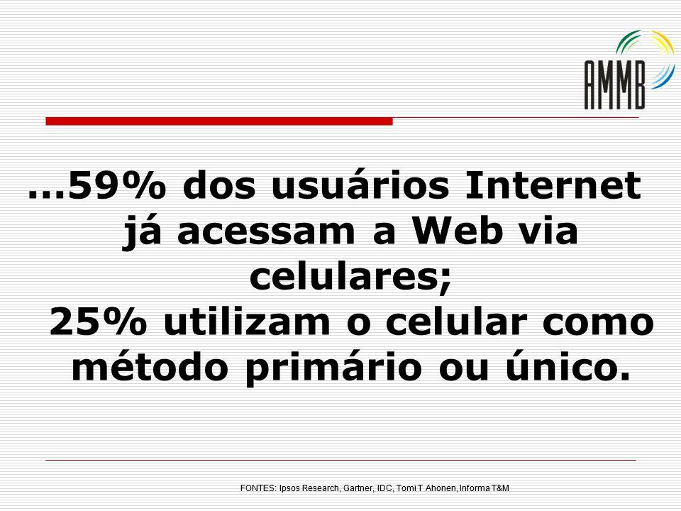 ...59% dos usuários Internet já acessam a Web via celulares; 25% utilizam o celular como método primário ou único.