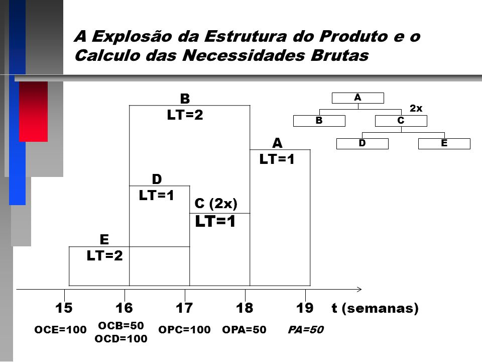 A Explosão da Estrutura do Produto e o Calculo das Necessidades Brutas